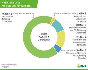 Übersicht über die Verteilung der Fördermittel auf die Projekte des Waldklimafionds. Grafik: FNR/März 2021